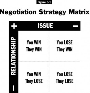 Negotiation Strategy Matrix